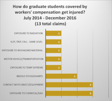 How do graduate students covered by workers' compensation get injured? July 2014-December 2016 (13 total claims). Exposure to radiation: 1. Slip, trip, fall-same level: 1. Exposure to biohazard material: 1. Motor vehicle/transportation: 1. Exposure to temp extreme: 1. Needle sticks/sharps: 2. Contact with object/equipment: 3. Exposure to chemical/gas: 3.