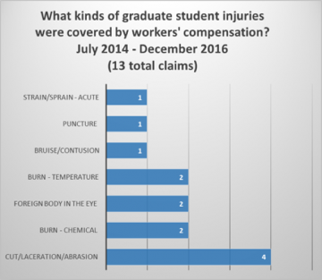 What kinds of graduate student injuries were covered by workers' compensation? July 2014-December 2016 (13 total claims). Strain/sprain-acute: 1. Puncture: 1. Bruise/contusion: 1. Burn-temperature: 2. Foreign body in the eye: 2. Burn-chemical: 2. Cut/laceration/abrasion: 4.