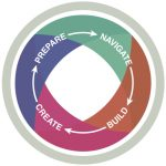 Pathways to Success logo with text reading: Navigate, Build, Create, Prepare
