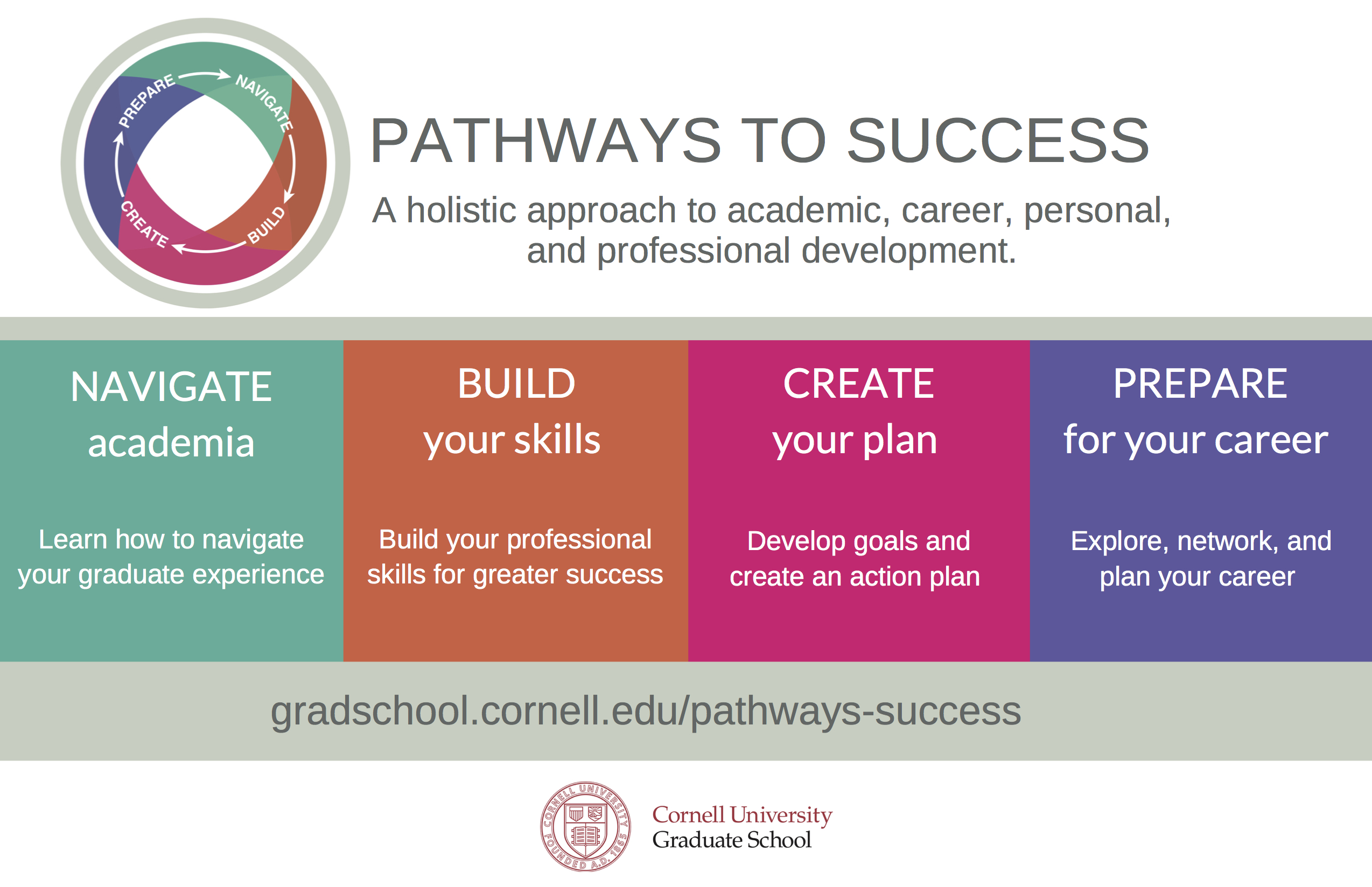 Pathways to Success: A holistic approach to academic, career, personal, and professional development. Navigate academia: Learn how to navigate your graduate experience. Build your skills: Build your professional skills for greater success. Create your plan: Develop goals and create an action plan. Prepare for your future: Explore, network, and plan your career.