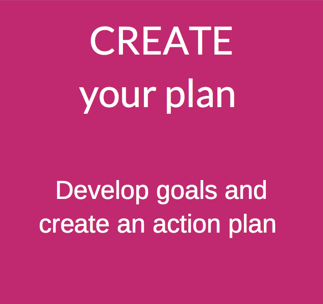 Create your plan: Develop goals and create an action plan.