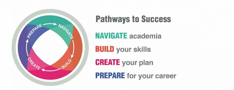 Pathways to Success logo and text reading Navigate academia, Build your skills, Create your plan, Prepare for your career