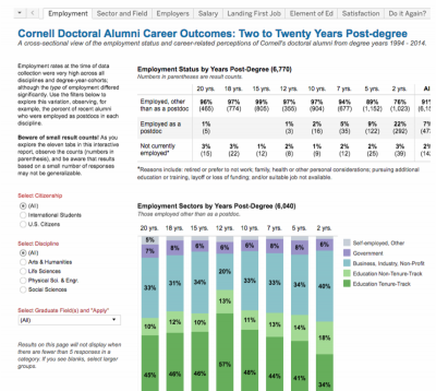 Data on Cornell doctoral alumni career outcomes.