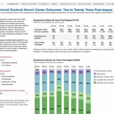 Chart showing data on Cornell doctoral alumni career outcomes.