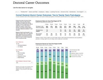Doctoral Career Outcomes survey