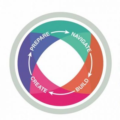 Pathways to Success logo, a circle with arrows reading prepare, navigate, build, create