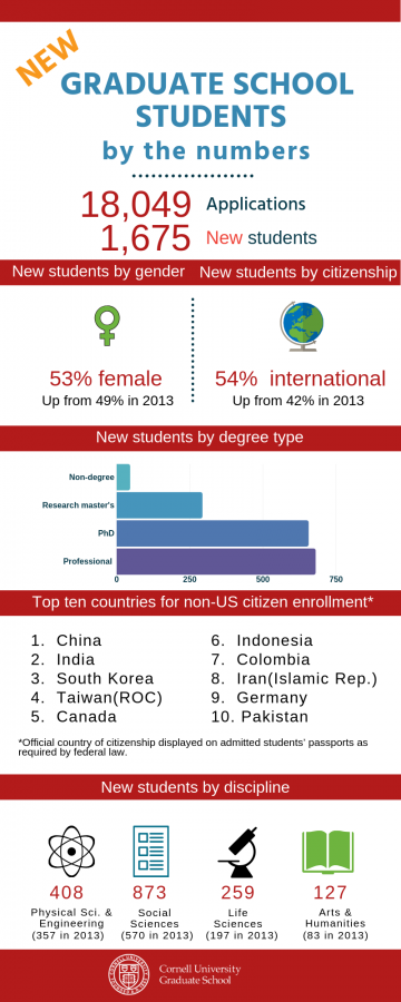 New Graduate Students by the Numbers: 18,049 applications, 1,675 new students. New students by gender: 53% female, up from 49% in 2013. New students by citizenship: 54% international, up from 42% in 2013. New students by degree type, least to greatest: non-degree, research master's, Ph.D., professional master's. Top ten countries for non-US citizen enrollment as noted on admitted students' passports: China, India, South Korea, Taiwan (ROC), Canada, Indonesia, Colombia, Iran (Islamic Rep.), Germany, Pakistan. New students by discipline: 408 physical sciences and engineering, up from 357 in 2013; 873 social sciences, up from 570 in 2013; 259 life sciences, up from 197 in 2013; 127 arts and humanities, up from 83 in 2013.