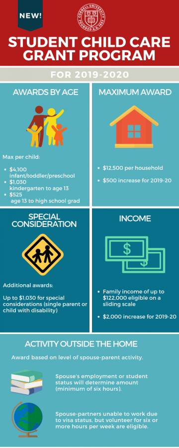 Student Child Care Grant Program for 2019-2020. Awards by age: listed in page text. Maximum award: listed in page text, $500 increase. Special Consideration: Additional awards: up to $1,030 for special consideration (single parent or child with disability). Income: listed in page text, $2,000 increase from past cycle. Activity outside the home: listed in page text.