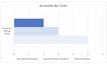 Bar chart demonstrating accessible practices. This chart uses multiple shades of the same color, textures to differentiate each bar, and provides both a description and a table presenting the data in an alternate method.