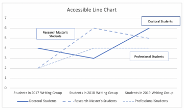 Line chart demonstrating accessible practices. The lines are of different shades of the same color and use different textures, the lines are clearly labeled, and there are alternate methods provided for viewing the data.