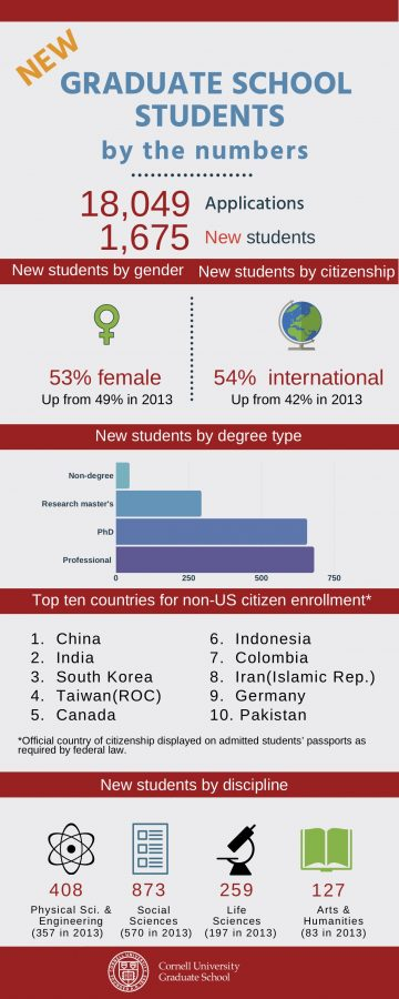 New graduate students by the numbers: 18,049 applications, 1,675 new students. New students by gender: 53% female, up from 49% in 2013. New students by citizenship: 54% international, up from 42% in 2013. New students by degree type: most enrolled in professional program, then PhD program, research master's, and non-degree. Top 10 countries for non-US citizen enrollment as displayed on students' passports: China, India, South Korea, Taiwan (ROC), Canada, Indonesia, Colombia, Iran (Islamic Rep.), Germany, and Pakistan. New students by discipline: 408 physical science and engineering (357 in 2013), 873 social sciences (570 in 2013), 259 life sciences (197 in 2013), 127 arts & humanities (83 in 2013).