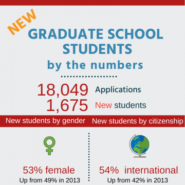 New Graduate Students by the Numbers: 18,049 Applications, 1,675 New Students. New students by gender: 53% female, up from 49% in 2013. New students by citizenship: 54% international, up from 42% in 2013.