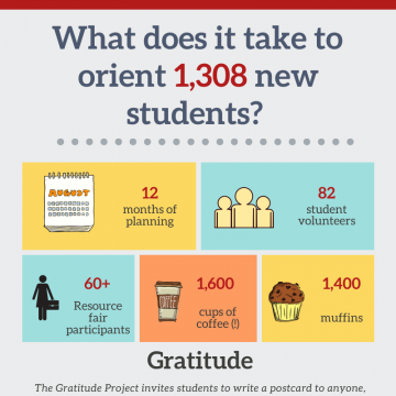 What does it take to orient 1,308 new students? 12 months of planning, 82 student volunteers, 60+ resource fair participants, 1,600 cups of coffee, 1,400 muffins.