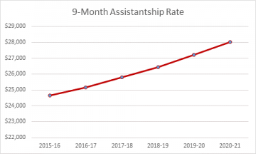 Line graph depicting steady rise in assistantship rate from around $25,000 in 2015-16 to around 28,000 in 2020-21