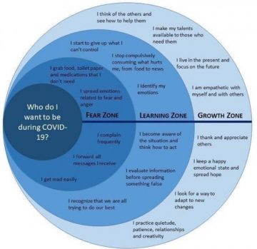 COVID-19 zones chart