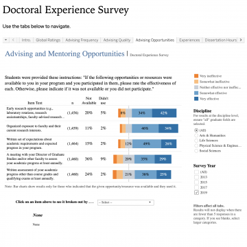 "Screen shot of the Doctoral Experience Survey tab ""Advising and Mentoring Opportunities"" responses"