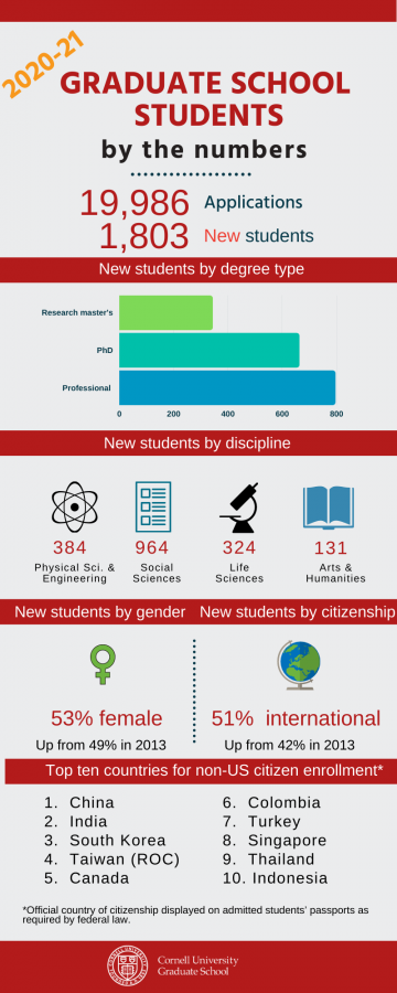 New students by the numbers for 2020-2021: 19,986 total applications and 1,803 new students. Incoming students are primarily professional master's, followed by doctoral students, then research master's. Incoming students by discipline, greatest to least, are social sciences, physical sciences and engineering, life sciences, and arts and humanities. 53% are female and 51% are international. Top ten countries for non-US citizen enrollment are China, India, South Korea, Taiwan (ROC), Canada, Colombia, Turkey, Singapore, Thailand, and Indonesia.
