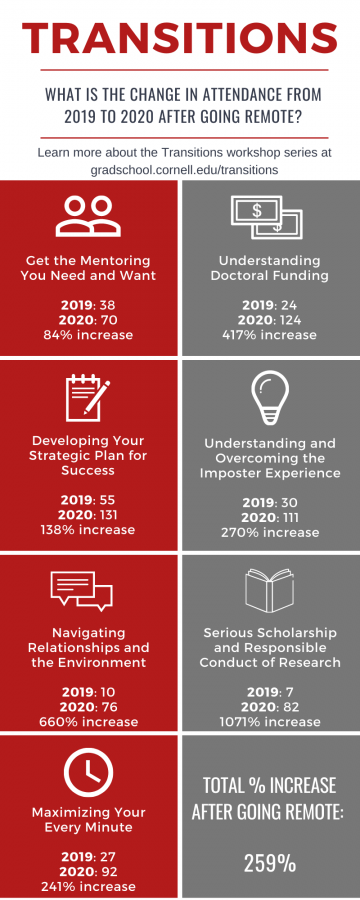 Transitions workshops increases in attendance between 2019 to 2020: 84% increase for mentoring, 417% increase for funding, 138% increase for strategic plan, 270% increase for imposter experience, 660% increase for navigating relationships, 1071% increase for responsible conduct of research, 241% increase for maximizing every minute, and 259% total increase after going remote.