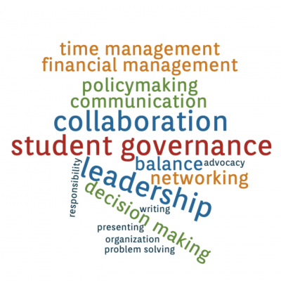 A word cloud highlighting skills associated with student governance: time management, financial management, policymaking, communication, collaboration, balance, advocacy, networking, leadership, responsibility, decision making, writing, presenting, organization, and problem solving.