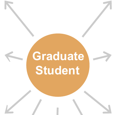 Graduate student in white on an orange circle surrounded by gray arrows pointing out