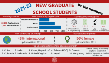 New Graduate School Students by the Numbers: 22,296 applications. 1,981 new students. Professional master's students are the biggest subsection, followed by Ph.D. students, followed by research master's students. 543 students are in physical sciences and engineering, 1,022 students are in social sciences, 321 are in life sciences, and 95 are in arts and humanities. 48% are international, up from 45% in 2011. 59% are female, up from 51% in 2011. The top 10 countries for non-U.S.-citizen enrollment are China, India, Republic of Korea, Taiwan (ROC), Canada, Colombia, Indonesia, United Kingdom, Nepal, and Hong Kong. Official country of citizenship is as displayed on students' passports as required by federal law.